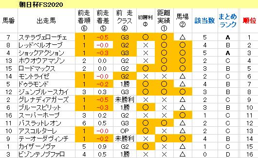 朝日杯FS2020 傾向まとめ表
