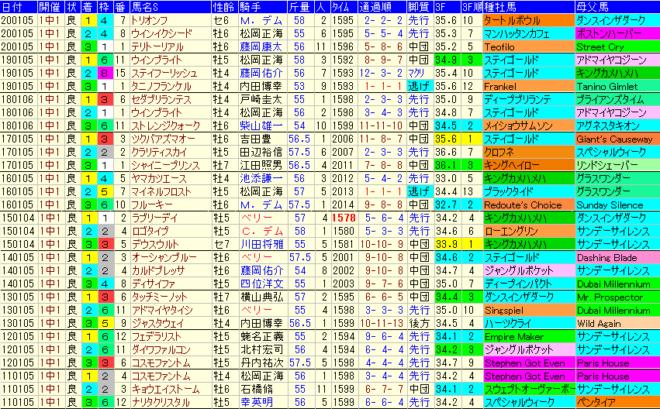 中山金杯2021 過去10年成績データ表