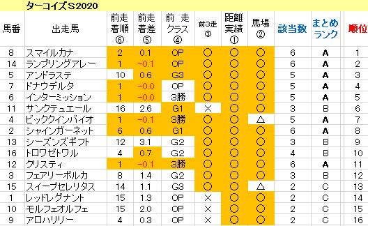 ターコイズS2020 傾向まとめ表