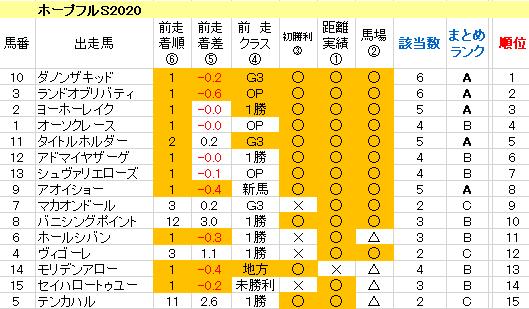 ホープフルS2020 傾向まとめ表