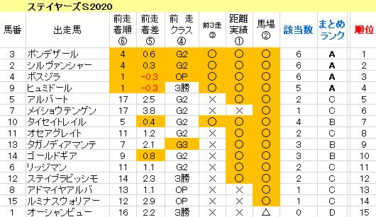 ステイヤーズS2020 傾向まとめ表