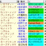 阪神カップ2020 枠順確定ラップギア適性値