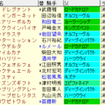 ターコイズS2020 枠順確定ラップギア適性値