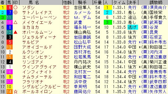 阪神JF2020 レース結果全着順