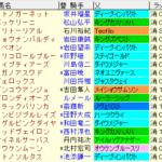中日新馬杯2020 枠順確定ラップギア適性値