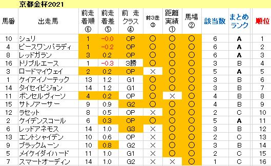 京都金杯2021 傾向まとめ表