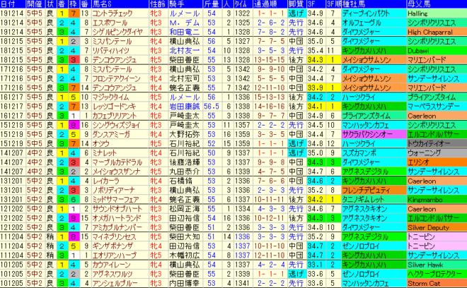 ターコイズS2020 過去10年成績データ表