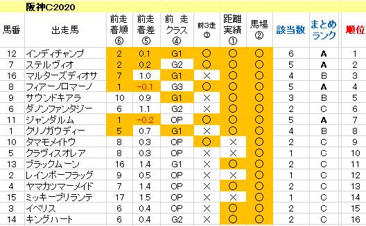 阪神カップ2020 傾向まとめ表