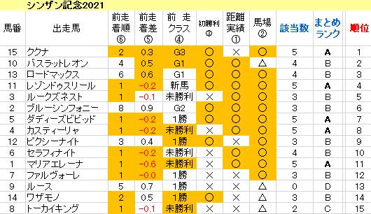 シンザン記念2021 傾向まとめ表