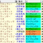 日経新春杯2021 枠順確定ラップギア適性値