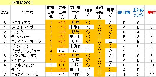 京成杯2021 傾向まとめ表