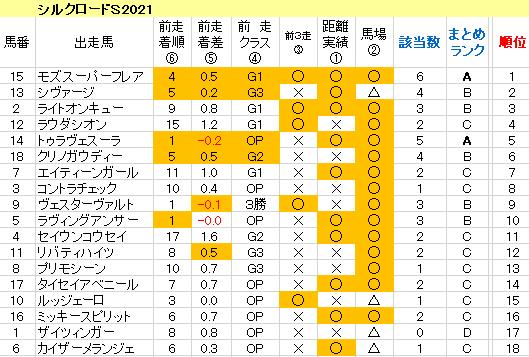 シルクロードS2021 傾向まとめ表