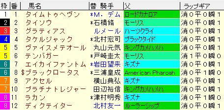 京成杯2021 枠順確定ラップギア適性値