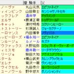 フェアリーS2021 枠順確定ラップギア適性値