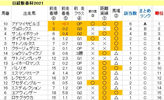 日経新春杯2021 傾向まとめ表