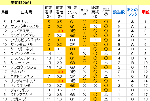 愛知杯2021 傾向まとめ表