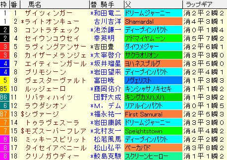 シルクロードS2021 枠順確定ラップギア適性値