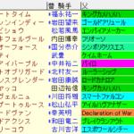 東海S2021 枠順確定ラップギア適性値