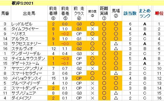 根岸S2021 傾向まとめ表