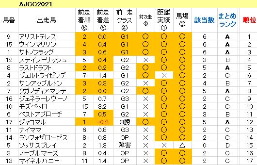 AJCC2021 傾向まとめ表