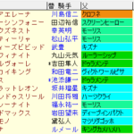 シンザン記念2021 枠順確定ラップギア適性値