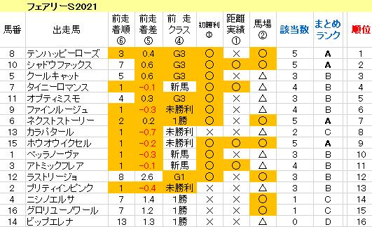 フェアリーS2021 傾向まとめ表