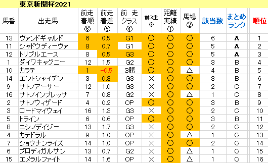 東京新聞杯2021 傾向まとめ表