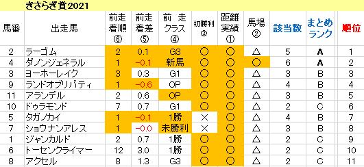 きさらぎ賞2021 傾向まとめ表