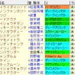 阪急杯2021 枠順確定ラップギア適性値