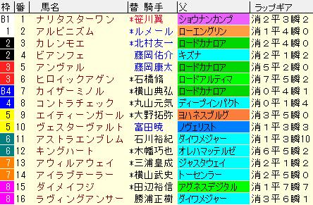 オーシャンS2021 枠順確定ラップギア適性値
