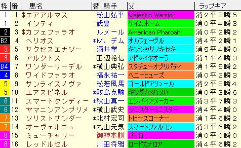 フェブラリーS2021 枠順確定ラップギア適性値