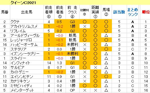 クイーンC2021 傾向まとめ表