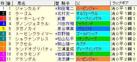 きさらぎ賞2021 枠順確定ラップギア適性値