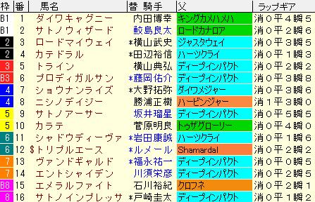 東京新聞杯2021 枠順確定ラップギア適性値