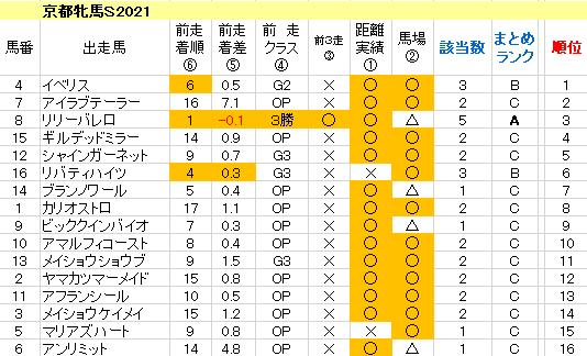 京都牝馬S2021 傾向まとめ表