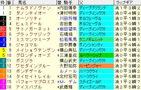ダイヤモンドS2021 枠順確定ラップギア適性値