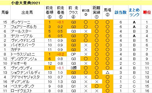 小倉大賞典2021 傾向まとめ表
