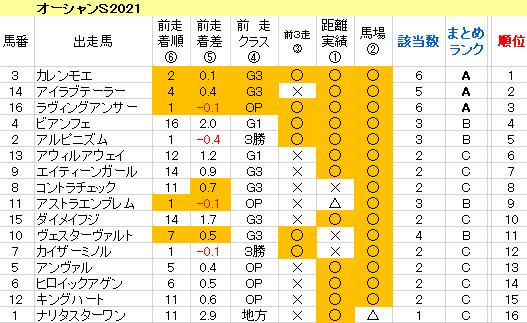 オーシャンS2021 傾向まとめ表