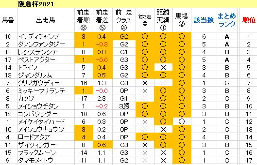 阪急杯2021 傾向まとめ表
