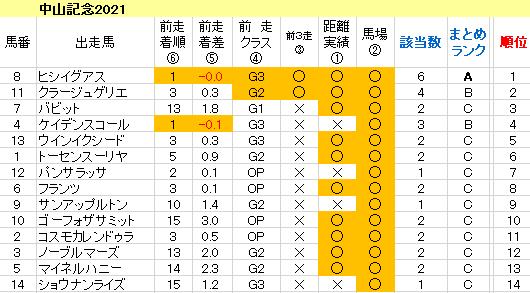 中山記念2021 傾向まとめ表