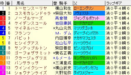 中山記念2021 枠順確定ラップギア適性値