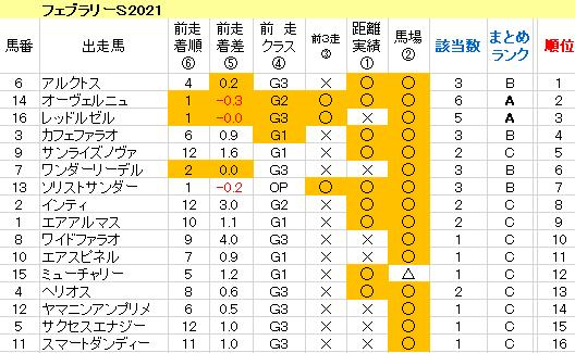 フェブラリーS2021 傾向まとめ表