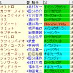 京都牝馬S2021 枠順確定ラップギア適性値
