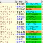 小倉大賞典2021 枠順確定ラップギア適性値