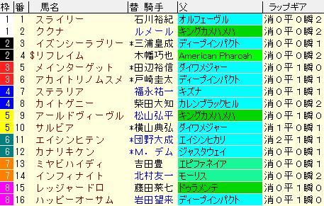 クイーンC2021 枠順確定ラップギア適性値