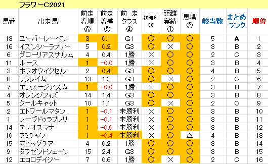 フラワーC2021 傾向まとめ表