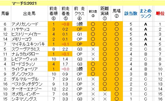 マーチS2021 傾向まとめ表