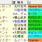 弥生賞2021 枠順確定ラップギア適性値