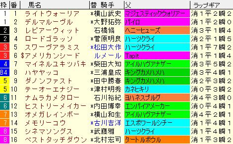 マーチS2021 枠順確定ラップギア適正値