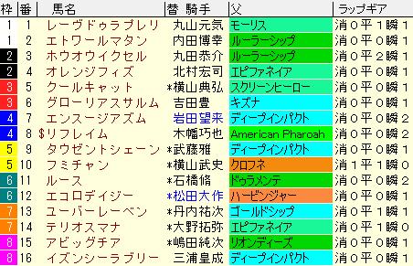 フラワーC2021 枠順確定 ラップギア適正値